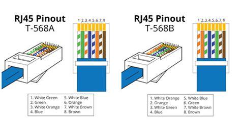 how to configure rj45 pinout fiber optic tech