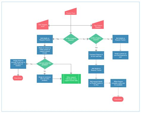 process map template process mapping guide a step by step guide to creating a process map