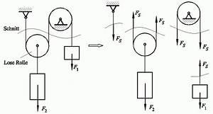 Seilkraft Berechnen : die rolle ~ Themetempest.com Abrechnung