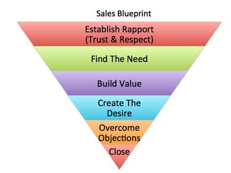 10 Powerful Rapport Building Strategies Of The Best Salespeople  Neeraj Shah