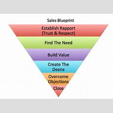 10 Powerful Rapport Building Strategies Of The Best Salespeople  Neeraj Shah