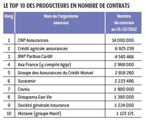classement des 30 premiers producteurs d assurance vie