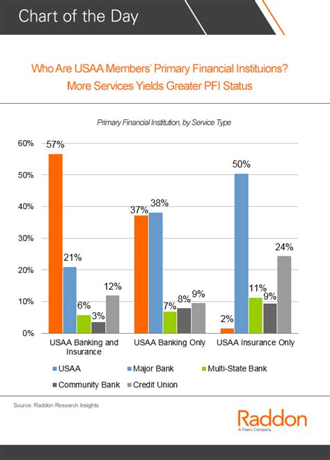 usaa members primary financial institutions raddon