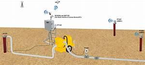 Satscada Aquifer Pumping Test Monitoring System