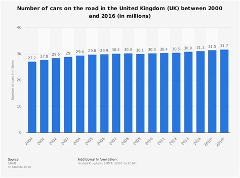 Number Of Cars On The Road In The Uk, 2000-2016