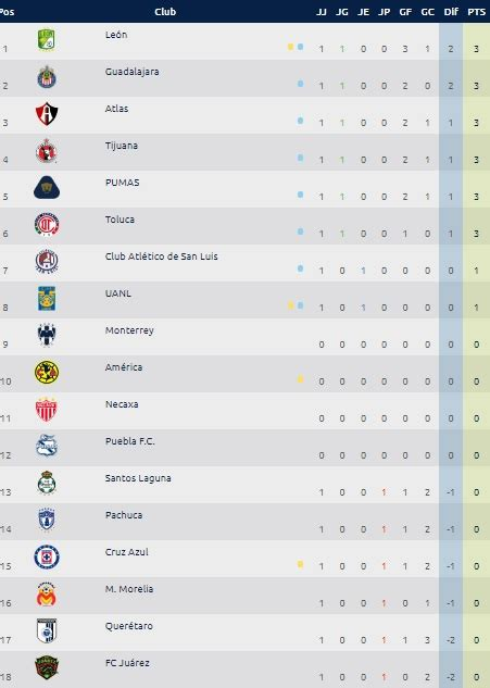 Liga MX, tabla general de posiciones Jornada 1 del ...