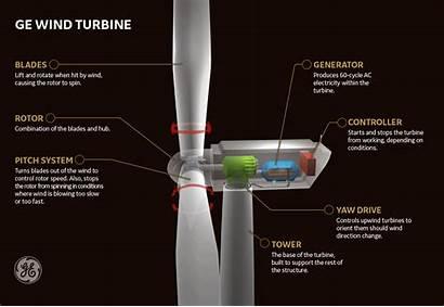 Turbine Eoliche Pale Energia Ge Come Funzionano