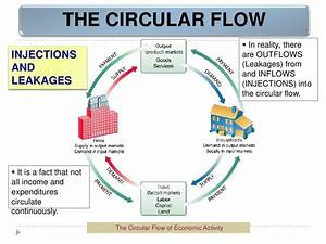In The Markets For Factors Of Production In The Circular