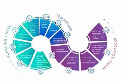 Process Integrated Facade Rmjm Portfolio Chart Expands