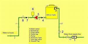 Diagram Pressure Switch Water Pumps For Wells  Diagram  Free Engine Image For User Manual Download