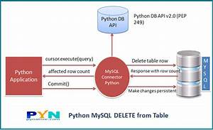 Mysql Truncate All Tables Except One