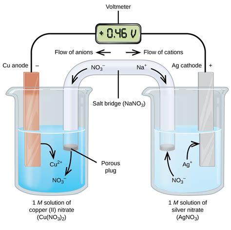 understanding purpose  salt bridge galvanic cell electrochemical cell chemistry