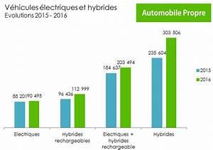 Véhicules Hybrides 2018 : voiture d occasion propre prix discount univers nature actualit environnement habitat ~ Medecine-chirurgie-esthetiques.com Avis de Voitures