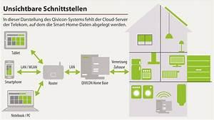 Qivicon Smart Home : neue strategien f r die intelligente heimvernetzung c 39 t magazin ~ Frokenaadalensverden.com Haus und Dekorationen