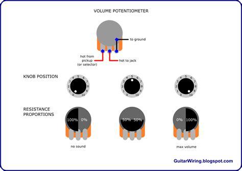 guitar wiring blog diagrams  tips   guitar volume potentiometer works