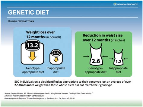 genetic testing weight loss