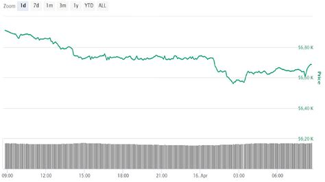 Let's do some technical analysis to examine. Bitcoin price: BTC has slipped. A decrease of 3% during ...