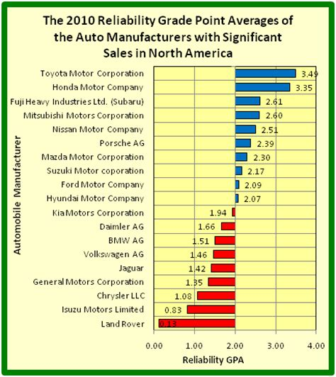 Auto On Info The Updated 2010 Reliability Grade Point