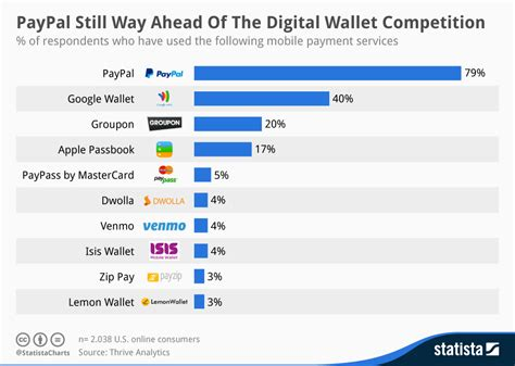 paypal mobile pay chart paypal still way ahead of the digital wallet