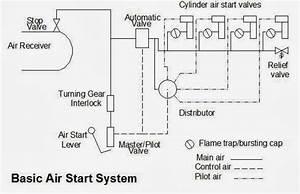 Main Engine Start Air System
