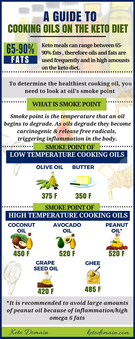 keto oils cooking diet temperature temperatures however baking butter continue feel morning coffee
