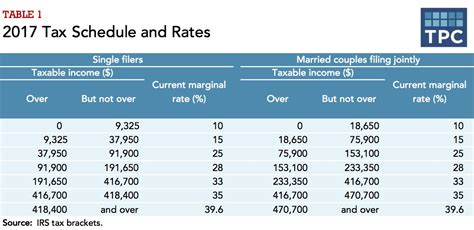 Magi Modified Adjusted Gross Income 1040