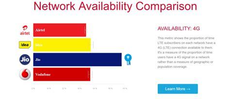 reliance jio opts for quantity quality has lowest 4g speeds despite maximum coverage