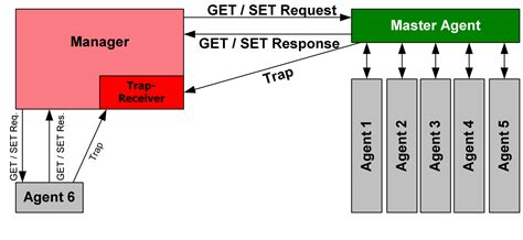 Snmp Trap by Simple Network Management Protocol