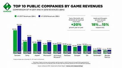 Revenue Companies Newzoo Nintendo Sony Games Gaming