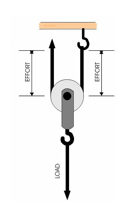 Pulley Pulleys Advantage Mechanical Lifting Move Down