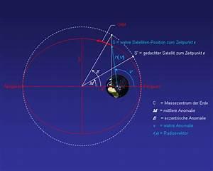 Exzentrizität Berechnen : satellitenbahnelemente ~ Themetempest.com Abrechnung