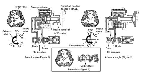Nissan Vvt Diagnostics Boosting Engine Performance Fuel