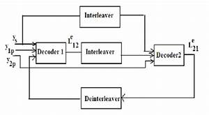 Block Diagram Of Turbo Decoder