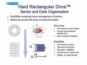 Hard Rectangular Drive Could Be The Hard Disk Answer To