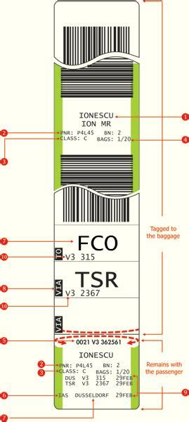 Airline Luggage Tag Template Images Template Design Ideas Baggage Tags Iata Airport Code Packaging Labels
