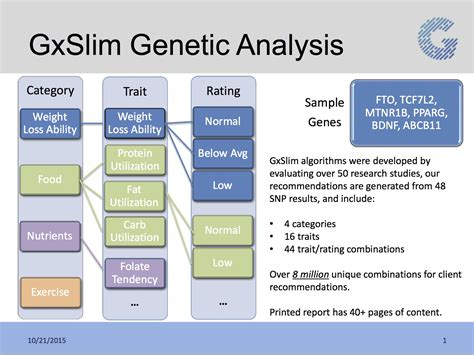 genetic testing for fitness and weight loss genetic