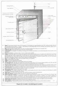 29 Equipment U0026 39 S Every Microbiology Laboratory Should Have