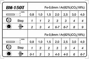 3 Easy To Follow Steps For Perfect Wire Feed Speed Setting