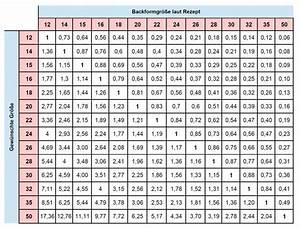 Cm In Zoll Berechnen : umrechnungstabelle f r verschiedene springformen ~ Themetempest.com Abrechnung