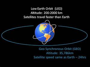 Project: LEO: All about Low Earth Orbits