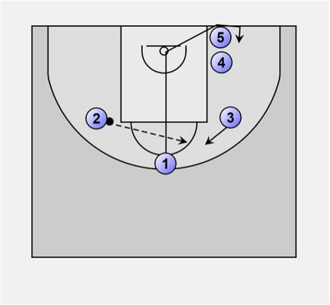 basketball zone offense plays easy