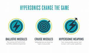 The Threat Of Hypersonic Weapons