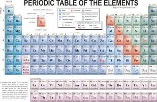 HD wallpapers chart of nuclides atomic mass