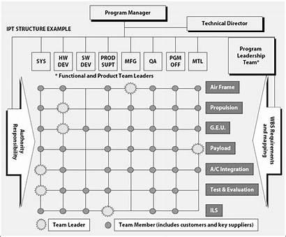 Integrated Program Ipt Organization Functional Manager Teams
