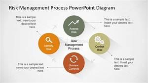 Risk Management Process Described