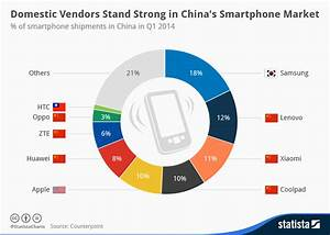 Chart: Domestic Vendors Stand Strong in China's Smartphone ...