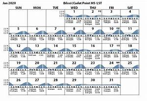 Biloxi Cadet Point Biloxi Bay Tides Tidal Range