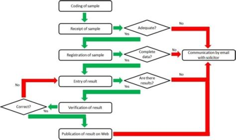 System Testing Proces Diagram by Flow Diagram Of Process From Coding Of Sle To