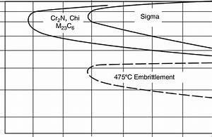 13 Schematic Ttt Diagram Showing Precipitation Of Sigma  S