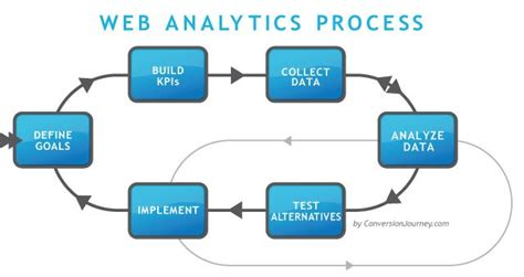 Seo Business Definition by Web Analytics Process Measurement Optimization